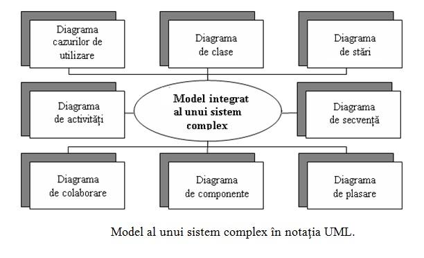 personal   diagrame umlfiecare din aceste diagrame detalizeaza si concretizeaza diferite reprezentari despre modelul unui sistem complex in termenii limbajului uml